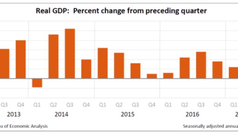 2nd Quarter GDP Revised Up to 3.0%, Annualized Inflation 1.0%