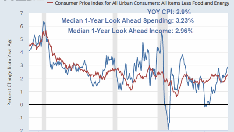 Household Income and Spending Projections vs Current and Projected CPI