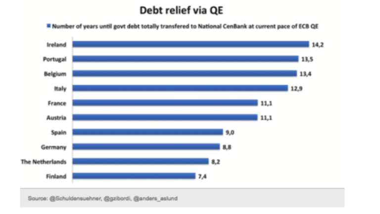 How Long Will It Take for the ECB to Own All Sovereign Debt of Spain, Germany, France?