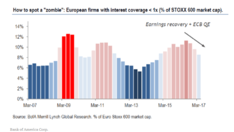 Zombie Corporations Litter Europe, Kept Alive by ECB