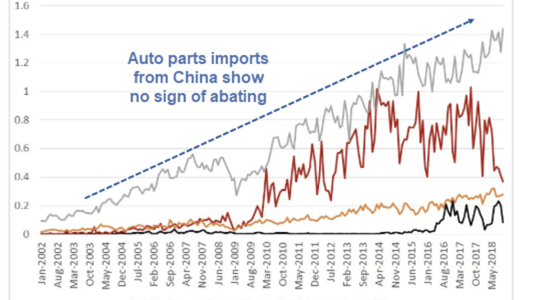 Tracking the Trade War: US Car Sales to China Down, Parts From China Up
