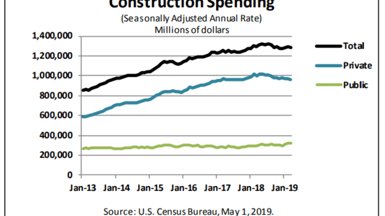 March Construction Spending Unexpectedly Declined by 0.9%