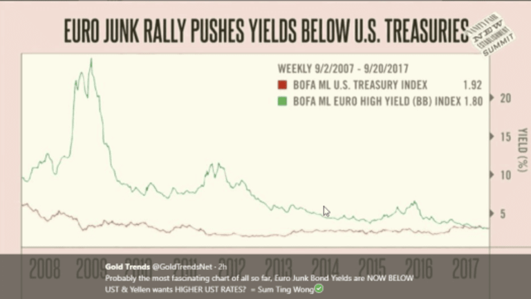 World's Biggest Ever Junk Bond Bubble in Pictures: What Hath Draghi Wrought?