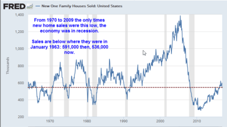 New Home Sales Plunge 10.4 Percent: In Search of Good News
