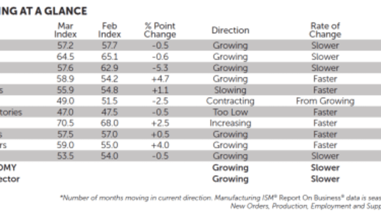 GDPNow Bumps First Quarter GDP Estimate to 1.2% Following ISM Report: A Mistake?