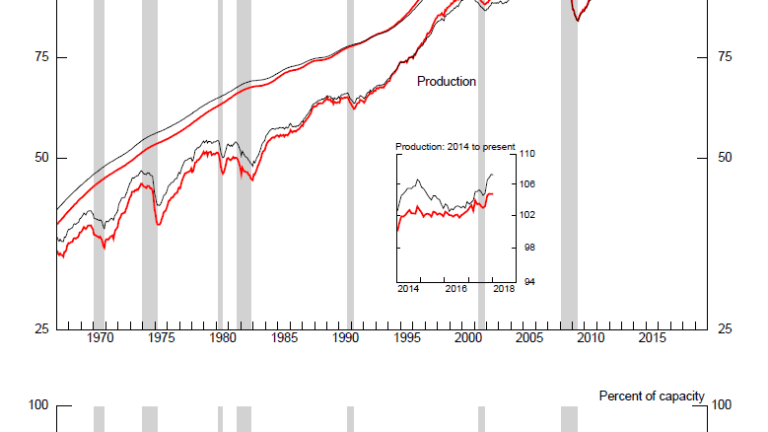 Industrial Production Unexpectedly Declines