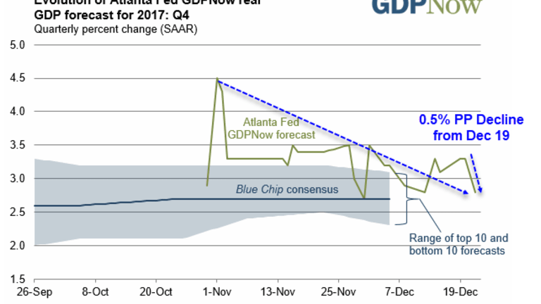 GDPNow 4th Quarter Estimate Sinks to 2.8% from 3.3%: What Happened?