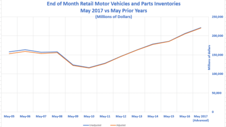 Bubble in Motor Vehicle Inventories? Precise Normalness!