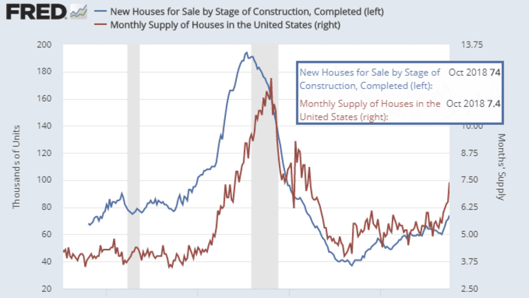 Builder Speculation: Supply of New Homes for Sale Surges to 7.4 Months