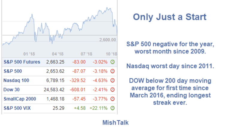 """Expect a """"Lost Decade"""", Stock Market Rout """"Only Just a Start"""""""