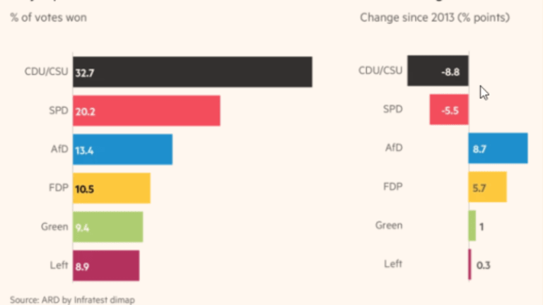 Merkel Wins But Grand Coalition Loses: Major Parties Suffer Worst-Ever Results, AfD Solidly in 3rd P