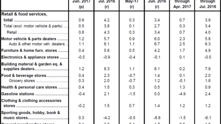 Retail Sales Bounce: Upward Revisions Explain Strength in 2nd Quarter GDP