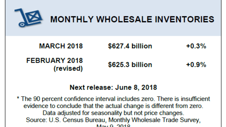 Wholesale Inventories Rise 0.3% in March vs 0.5% Expectation