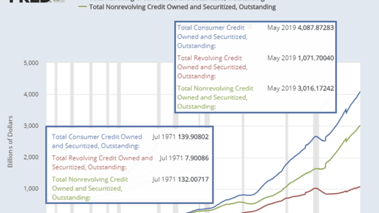 Congratulations Debt Slaves! You Owe the Banks a New Record Amount of Money