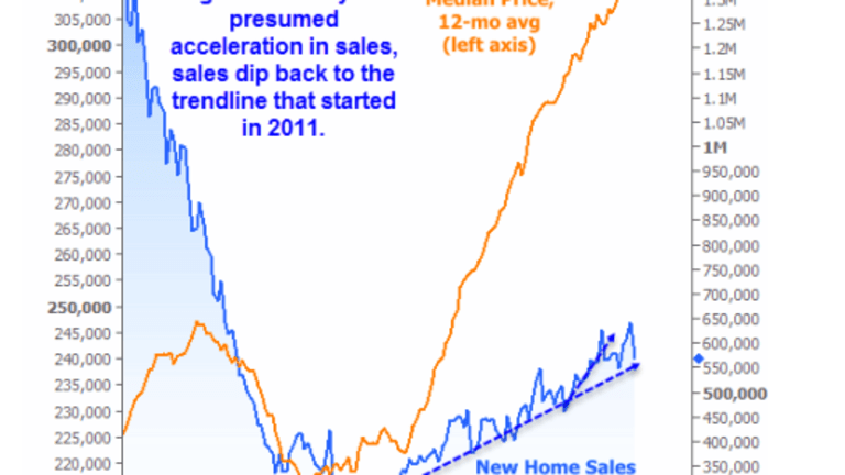 New Home Sales Contract 11.4%: Sales Barely Up Year-Over-Year