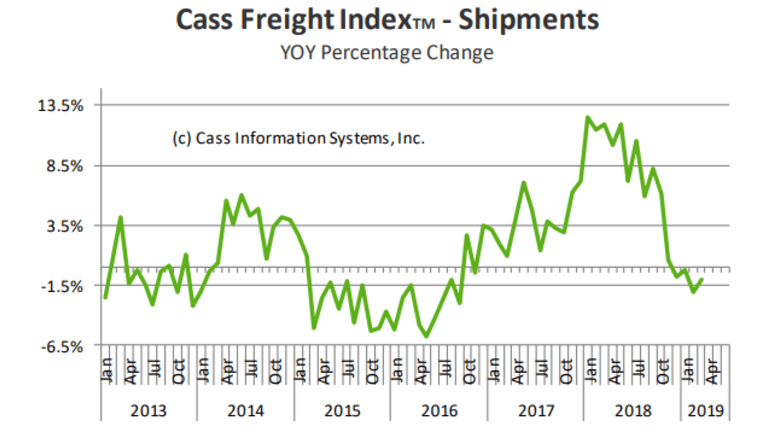 U-Turn in Trucking: Cass Truck Shipment Index Down 4th Consecutive Month