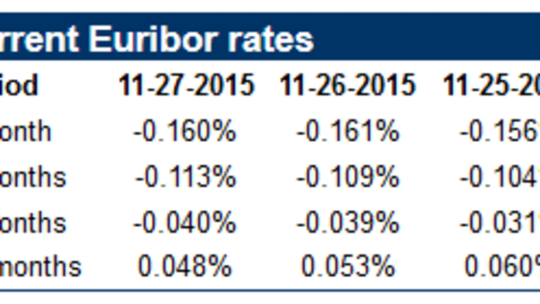 Euribor Hits Record Low in First Ever Dip Below 0.10%; Negative Mortgage Rates Increasingly in Play