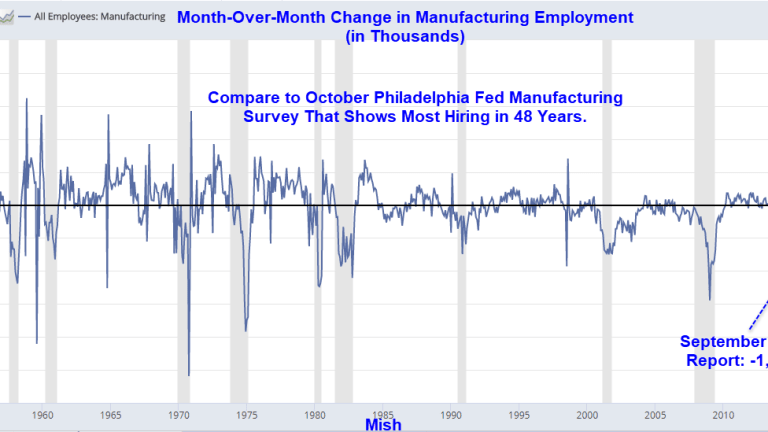 Philadelphia Fed Manufacturing Survey Shows Employment Index Highest in 48 Years: Reality Check Time