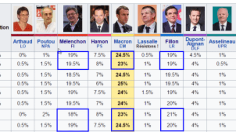 Project Fear in France: Will the Terrorist Ambush Affect the French Election on Sunday?