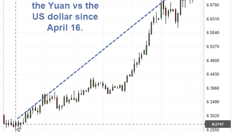 Trade War With China Morphs Into Currency War: Biggest Loser is the EU