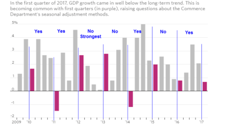Economists Expect 2nd-Quarter Recovery: Investigating the 1st-Quarter Weakness Theory
