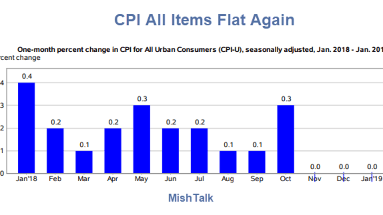 CPI Flat 3rd Consecutive Month, Year-Over-Year Down 3rd Month