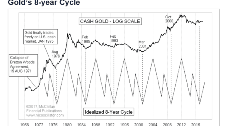 Eight-Year Positive Cycle for Gold Starting Now