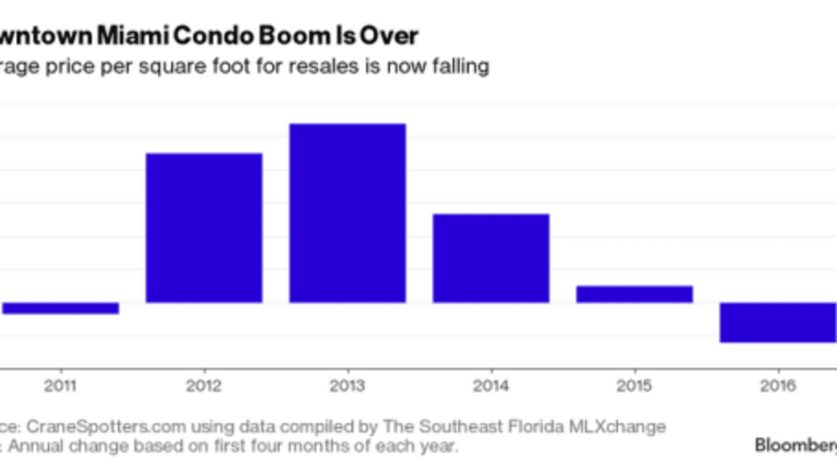 Miami Condo Boom Ends: Sellers Find Few Buyers, Inventory Soars