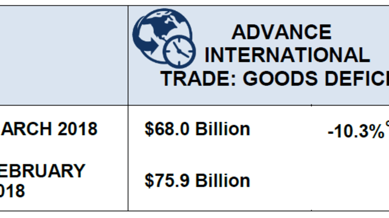 Trade Deficit Unexpectedly Shrinks in March