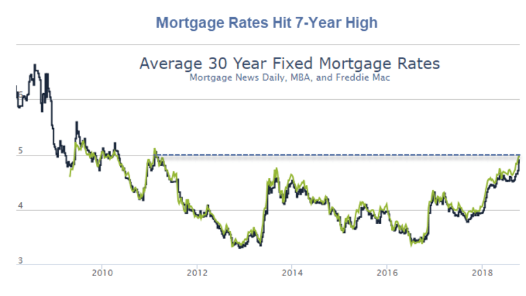 Mortgage Rates Hit 7-Year High