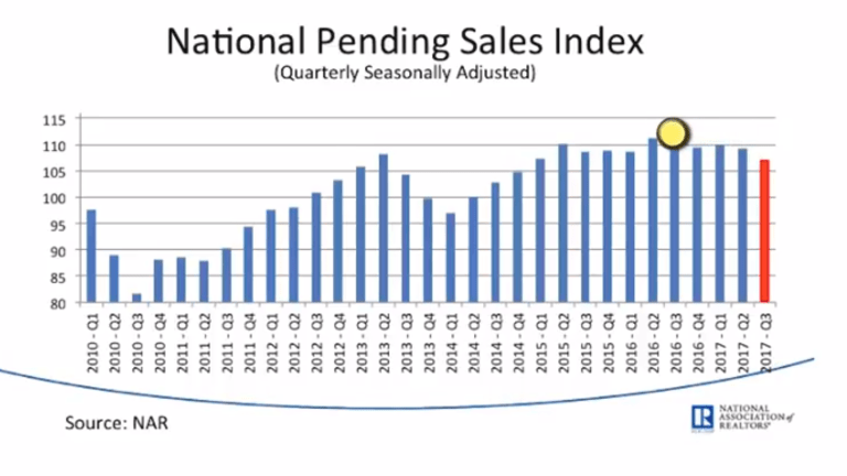 Pending Home Sales Flat, Stuck at Two-Year Lows: Visible Hurricane Impacts