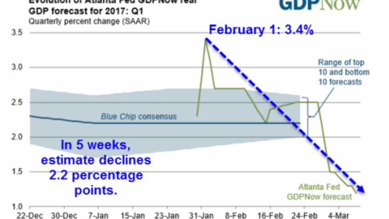 GDPNow 1st Quarter Estimate Dips to 1.2%, FRBNY Nowcast 3.1%: One Model is Seriously Wrong