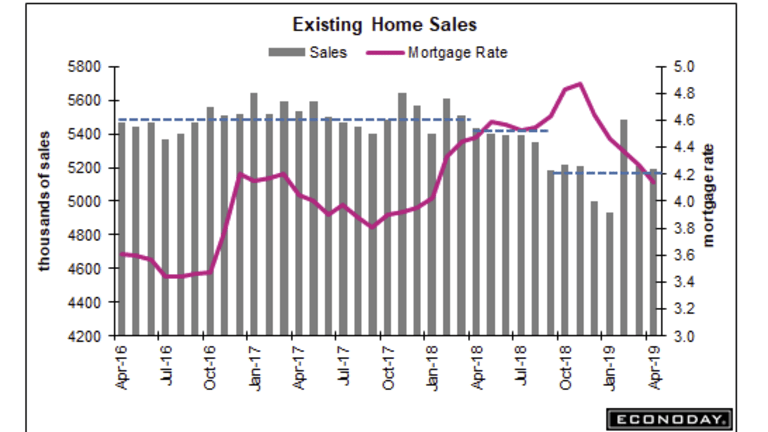 Existing Home Sales Unexpectedly Decline