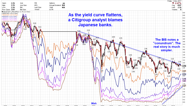 """Yield Curve """"Conundrum"""": Blame Japan for Flat Treasury Curve?"""