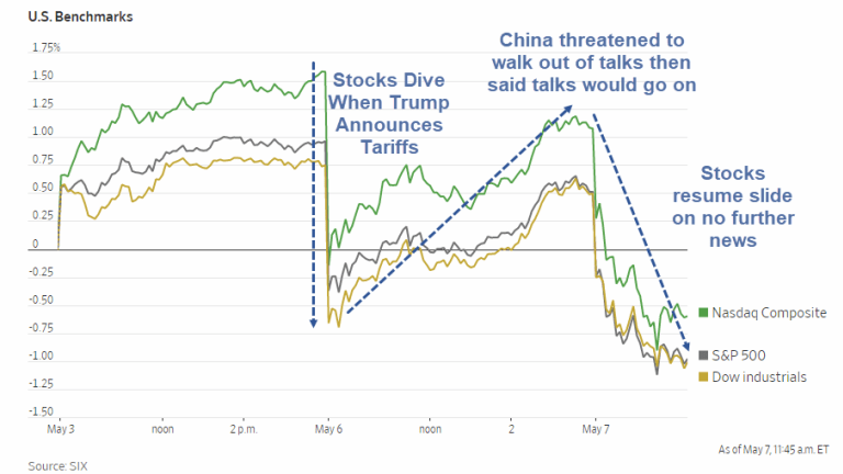 Trade Tension Ping Pong: Stocks Pare Losses Yesterday, Then Dive Again Today