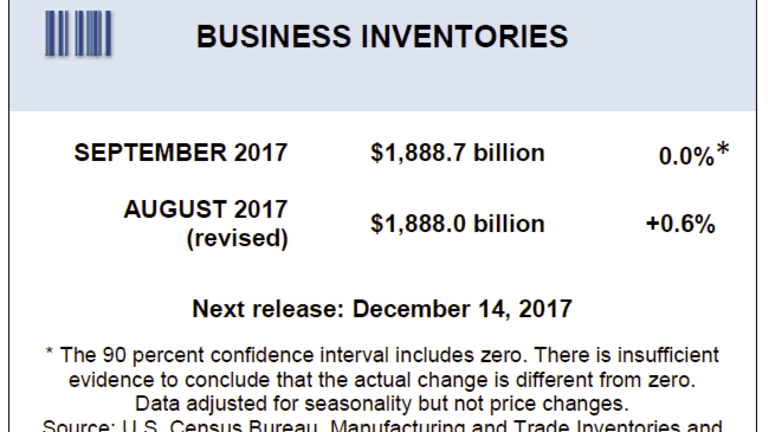 Wholesale Inventories Flat, Inventory-to-Sales Ratio Shows Hurricane Impacts