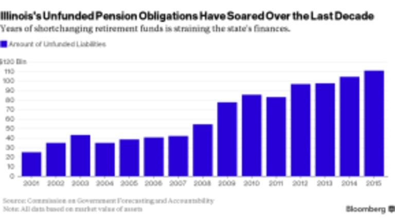 Death Watch Illinois: Despite Massive Stock Market Rally, Illinois Pension Liabilities Go Up, and Up