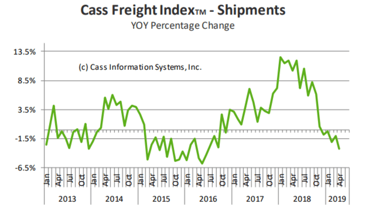 Freight Shipments Sinking Globally, US Joins the Parade: Global Recession Starts