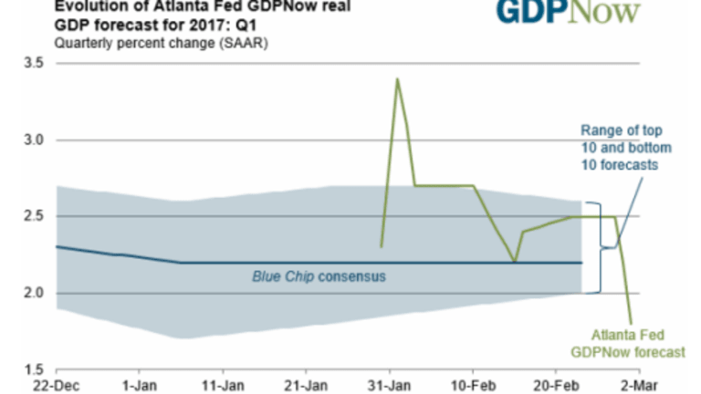 GDPNow Forecast Plunges to 1.8% Following Personal Income and Outlays Report