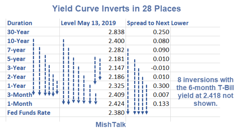 Yield Curve Inverts in 28 Places: Recession Warning Resumes