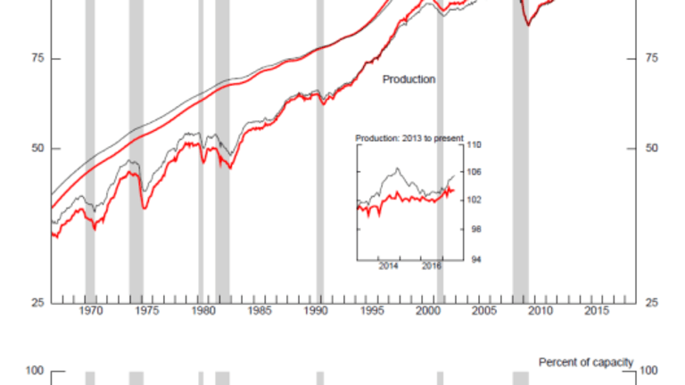 Unexpectedly Weak Industrial Production Report Released Unexpectedly Early