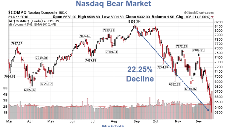 Bear Market Reality: It's Here. Expect Much Worse