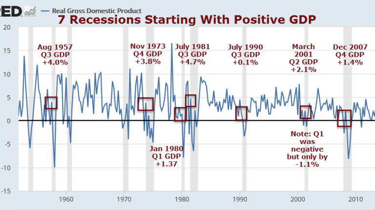 7 of Last 9 Recessions Started in Quarters with Positive GDP