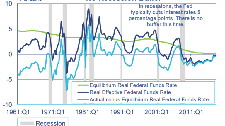 """""""Monetary Buffers Depleted"""" Boston Fed: Concerns Over Next Recession Mount"""