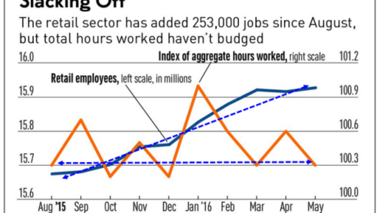 Retail Sector Adds 253,000 Jobs in 10 Months but Aggregate Hours Worked Unchanged: Why?