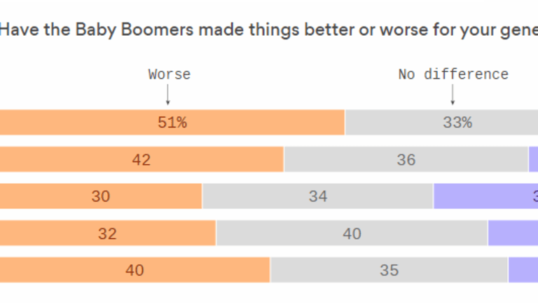 Millennials, the Screwed Generation, Blame Boomers For Making Their Lives Worse