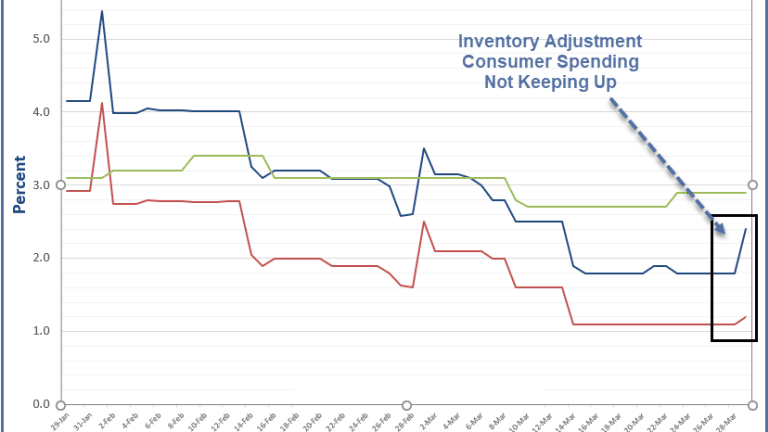 GDPNow Forecast Suggests Possible Inventory Problem Coming Up
