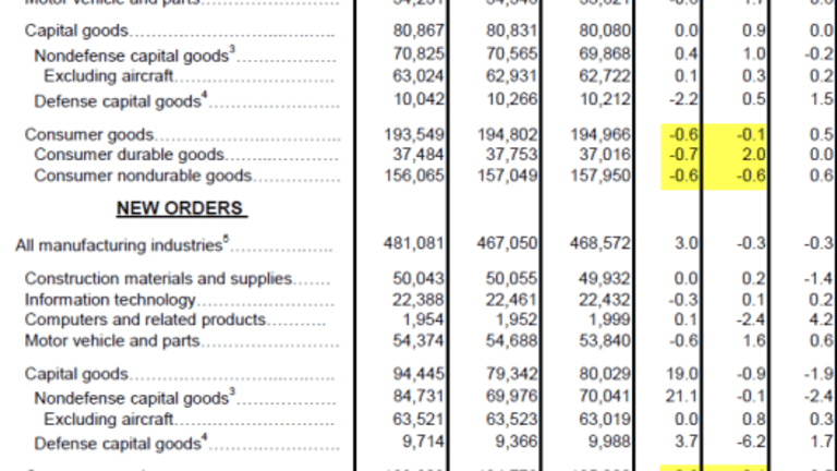 Factory Orders Rise As Expected, Fueled By Aircraft Orders