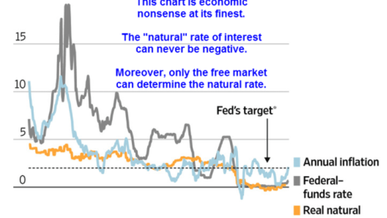 Central Banks Rethink 2% Inflation Target (In the Wrong Direction of Course)