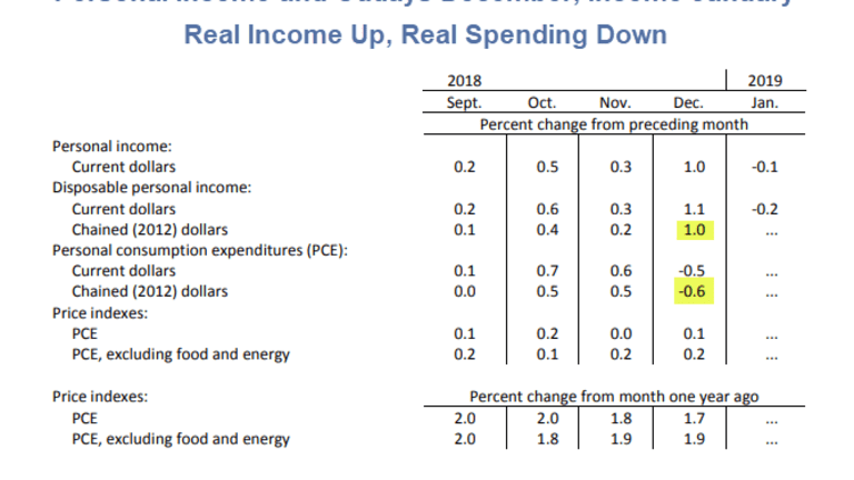 Personal Income and Outlays for Dec, Income Only for Jan: Spending -0.5% in Dec